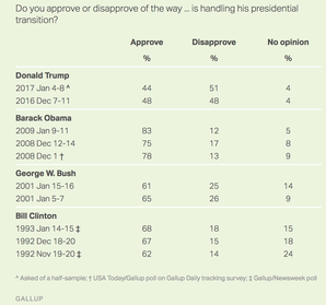 Public rejects Trump transition handling: Gallup poll shows disapproval.